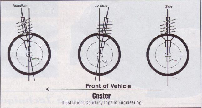 Degrees Caster For Road Race Car